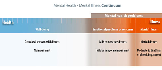 a highlight of the various mental illnesses Mental illness in the prison system: exploring the issues exploring the issues and possible solutions provide an overview of the types of mental illnesses.
