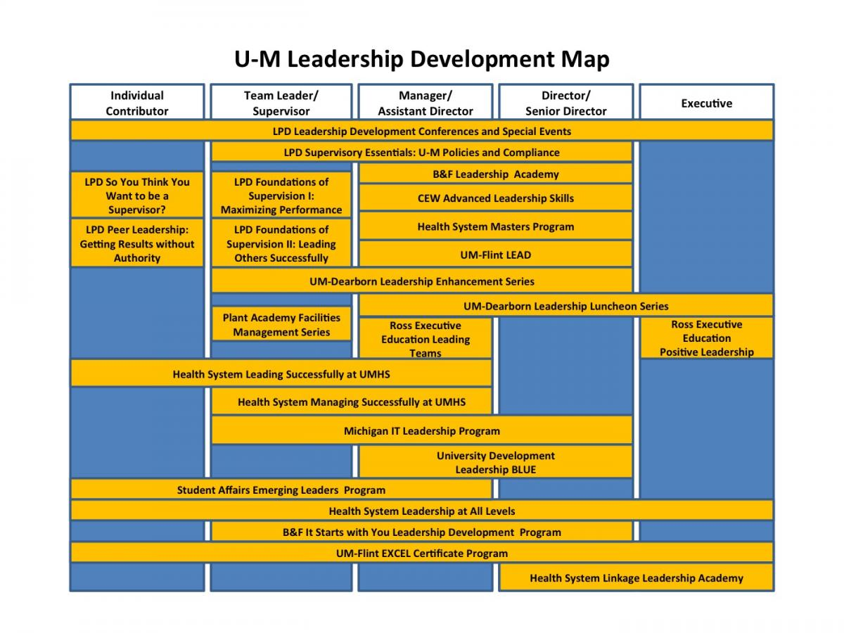 Um Leadership Development Map  Human Resources. Cheapest Online College Tuition. How Many Vowels In English Pipe Pressure Drop. Merchant For Credit Card Moving From Ny To La. How Much Money Do Dentists Make. Certified Professional Coder Salary. Life Insurance Broker Online. Online Philosophy Classes Miami Dade Tickets. Banner Health Phoenix Arizona