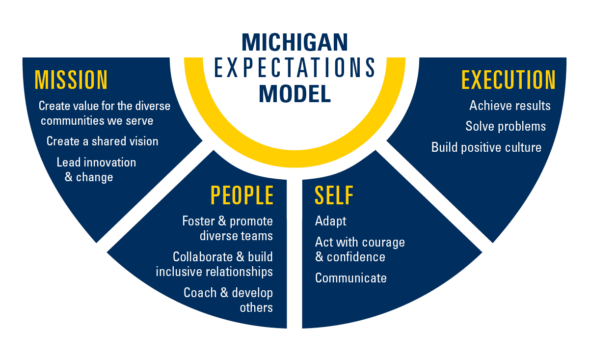 Michigan Expectations Model: the four domains include Mission, People, Self and Execution