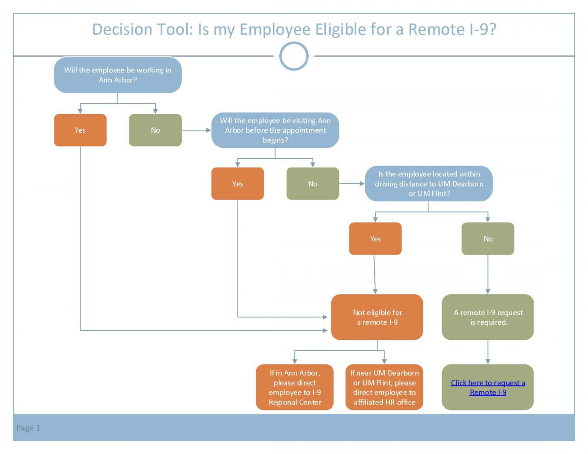 Remote I-9 Decision Tool diagram